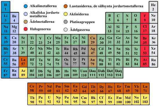 guld periodiska systemet